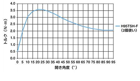 トルクカーブ グラフ